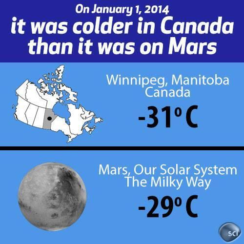 Hace más frio en canada que en Marte...