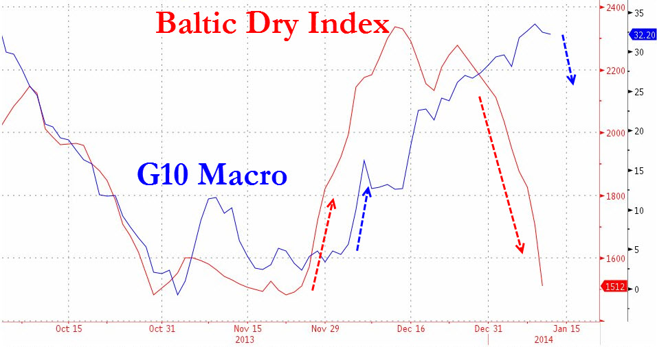baltic dry index 2014