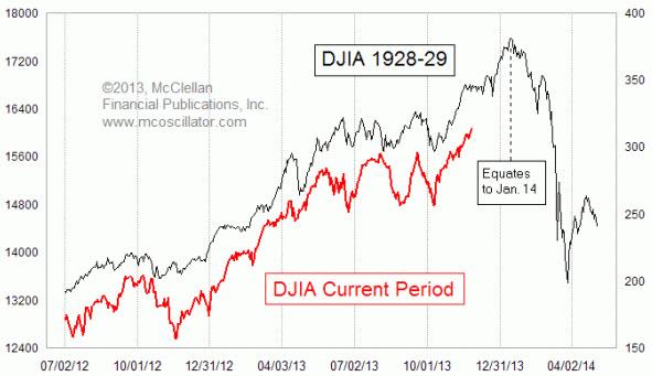 crise 1929 2008 superposée