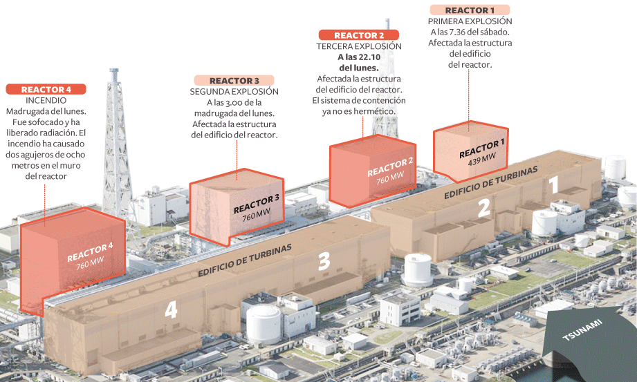 Dias 11 de marzo 2011 y siguientes en Fukushima Daichi