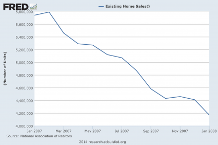 Existing-Home-Sales-2007-425x282