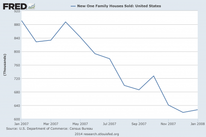 New-Home-Sales-2007-425x282