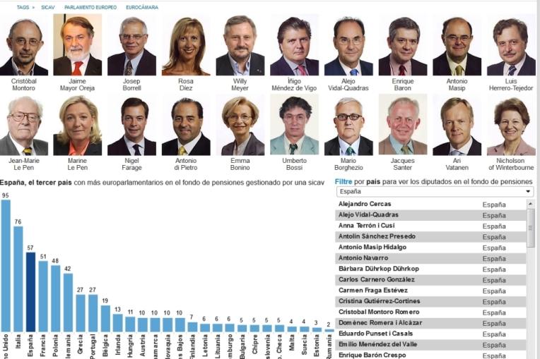 http://www.elconfidencial.com/espana/2014-06-26/le-pen-padre-e-hija-bossi-di-pietro-lista-completa-de-europarlamentarios-con-sicav_152447/