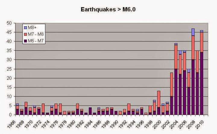 tremblement terre