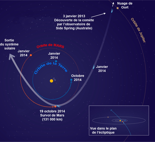 PIA17833-CometSidingSpring-C2013A1-MarsEncounter-20140128-fr